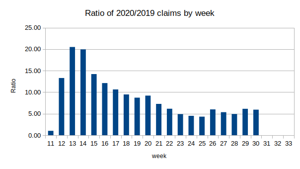Ratio of 2020 claims to 2019 claims